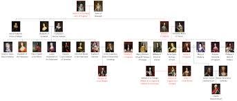 List Of Swedish Monarchs Wikipedia