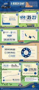 The Staggering Statistics Behind America's Trucking Industry ... Real Time Traffic Accident Stastics Deaths Injuries And Costs Truck Brian Brandt Lawyer Big Accidents Archives 1800 Wreck Sacramento Fatal Car Accident Prius Driving The Wrong Way On Why Drivers Should Be Aware Injured 98 Best Motor Vehicle Images Pinterest Driving 41 Infographics Infographic Attorney Joe Bornstein Photos Man Pictures Of Honey Singh Graphic Image Clipart National Sawyer Law Firm Onethird Teen Fatalities Tionally Are Related To Motor Oklahoma Car Crash