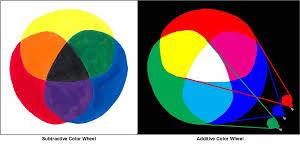 The Subtractive Color Wheel