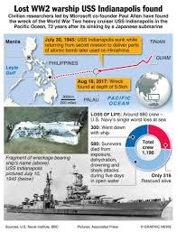 my republica infographics lost ww2 warship udd indianapolis