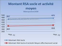montant du rsa 2015 montant rsa moyen