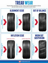 Tire Tread Wear   2018-2019 Car Release, Specs, Price All Season Tires 82019 Car Release And Specs For Sale Off Road Tires Tire Tread Wear Price 18 Inch Nitto With White Lettering High Performance The Blem List Interco Tires That Match Your Needs Barn Mud And Snow Nitrogen Tire Inflation Can Help At Pump Local News Why Does It Sound Like My Are Roaring J Postles How Long Should A Set Of New Last