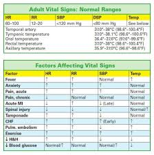 best 25 vital signs chart ideas on pediatric vital