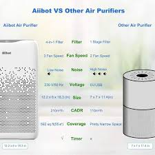 mua aiibot air purifier with hepa filter and activated
