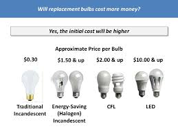 what retailers need to about new light bulb legislation
