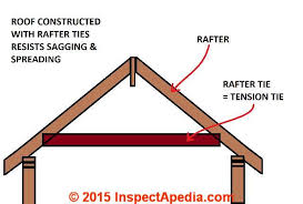 Floor Joist Span Definition by Roof Framing Definition Of Collar Ties Rafter Ties Structural