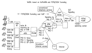 Patente US7324503 - Method For Providing Telephone Services ... Intertional Gateway Solutions For Operators Telcobridges Configuring Qos Dscp Rtp And Signaling Traffic On Windows Chapter 4 Passthrough Network World Patterns Voip Protocol Architectures Pdf Download Brevet Us1207152 Default Gateway Terminal Device And Pante Us120314698 Local Method Ringfree Mobility Inc 2009 Mobile Eric Chamberlain Founder Patent Us8462773