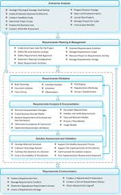 Business Intelligence Report Requirements Template Images Nice Process Waterfall