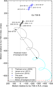 Faithfully Fit February 2014 by Project 1640 Observations Of Brown Dwarf Gj 758 B Near Infrared