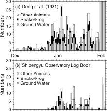 A Daily Numbers Of Macroscopic Anomaly Reports From 1 December 1974 Through 4 February
