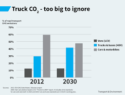 Four Countries Back Truck CO2 Limits, As Lorries Rival Cars In Share ... How A Truck Camper Impacts Fuel Economy Youtube Cporate Average Nhtsa 2017 Ram 1500 Ecodiesel Officially Ranked By Epa With Classleading Tips For Improving Diesel Part 1 Of 2 Heavyduty Pickup Consumer Reports Nissan Titan Xd Review Car And Driver Topping 10 Mpg Maximum Fuel Economy Comes When Talent Tech Unite Dieseltrucksautos Chicago Tribune Instant Semi Truck Stuff Pinterest New Fueleconomy Stickers Gas Vehicles Plugin Hybrids Shell Starship Semi Aims To Push Fuelefficiency Envelope Power Through The Years Photo Image Gallery