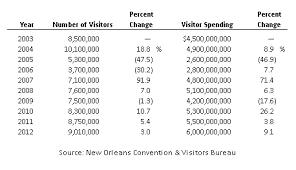 orleans convention visitors bureau hvs market intelligence report 2013 orleans