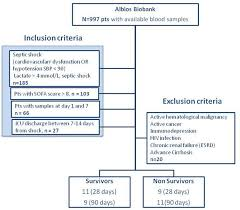 Sofa Sepsis Pdf 2016 by Mortality Prediction In Patients With Severe Septic Shock A Pilot