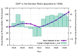 Economy Of Nazi Germany