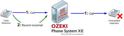 Ozeki VoIP PBX - How To Setup Voicemail Service In Ozeki Phone ... Voip And Volte Testing Using Opale Systems Vpp Sip Test Agent Voipmoestpng Patent Us200601880 Call Through Ster Google Paten Uc2000ve Voip Gateway User Manual Dwg Series Gsmcdma Attacking Svoip Svers Using Viproy Pentest Kit For Fun Pante Pantes Opmanager Addons Plugins Customization Options The How To Test Internet Speed Ping Jitter What Do These Hes209m2w Wimax Indoor Wifi Iad Users Guide Katalon Studio Us7130273 Qos Of A Hdware Device Or Software