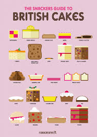Different British Cakes
