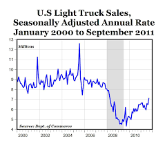 100 All Line Truck Sales Onomics Shift Into High Gear Seeking Alpha