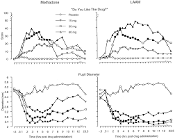 Dsm 5 Desk Reference Download by Relative Potency Of Levo α Acetylmethadol And Methadone In Humans