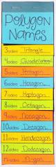 Cpm Technology Algebra Tiles by Best 10 Teaching Geometry Ideas On Pinterest Geometry