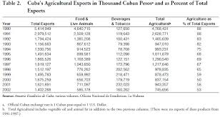 In 2001 The United States Exported 46 Million Food To Cuba Following US And Agribusiness Exhibition Havana September 2002