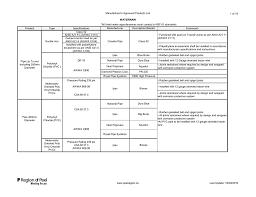 Dresser Couplings Distributors Canada by Product Type Specifications Manufacturer Description Model