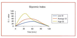 Pumpkin Seeds Glycemic Index by Glycemic Index And Glycemic Load Diets Nutritional Medicine
