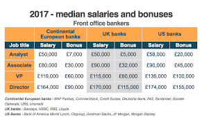 Front Desk Job Salary by Emolument Data On Bankers Bonuses In The Us And Uk Business Insider