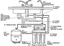 Kitchen Sink Drain Pipe Diagram by Kitchen Sink Plumbing Diagram Home Interior Ekterior Ideas