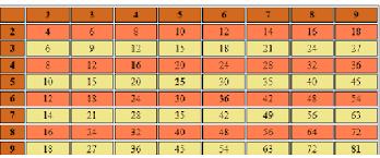 php table de multiplication codes sources