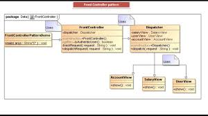 Java Decorator Pattern Simple Example by Java Ee Front Controller Design Pattern Implementation
