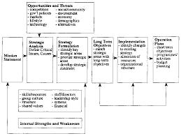 Strategic Planning Model Source OMAD Factsheet 1991