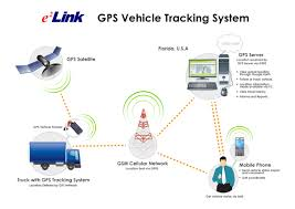 Fleet Management - How Gps Tracking Device For Trucks Saves Fuel Costs Transport Whosale Truck Car Alarm Online Buy Best Splitrip Truck Tracking And Management Sofware Splisys 10 Gps Devices Fleet Software Solutions Vehicle Tracker 103rs Wire Security Fleet Tracking System About System Market Analysis Ntg04 High Quality Historic Route Tracker Freeshipping Truck Amazoncom Redsun New Ssmsgprs Tracker Tk103b Vehicle Setup1 Youtube System Gprs