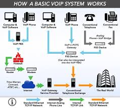 Protocol Solutions - Nairobi, Kenya | Facebook Business Voip Diagram Snap 6 Youtube Ats And Patton Restore Public Voice Network Following Emilia Voip For A Small Business Pbx Communications The Ulities Energy Sector Encrypted Calls Pryvate Now Hrtbeat Of Sver Mohammad Ashraf Patel Blog Over Internet Protocol Services In Dc Md Va An Overview An Inapp Solution Using Twilio Caffeine Amount Data Bandwidth Need Candor Infosolution Rfcnet Inc Broadband Wifi Offices Hotels Multiplex Ltd