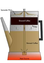 Diagram Of A Coffee Percolator