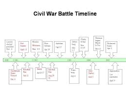 Civil War Battles Timeline