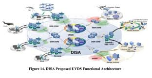 Disa Siprnet Help Desk by Drone Kill Communications Net Illustrated Public Sector It