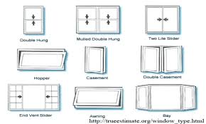 Awning Type Windows Window Types Bay Bow Different Architectural ... Awning Type Windows Window Security Screens Awnings Chrissmith Willmar Vinyl Jeldwen Doors Ac1000 Pan And Door Remove Replace Insect Fly Screen Out Of Wind Awning Windows Bedroom Kitchen Basement Dormer Cleveland Alinum Residential Commercial From Place Philippines Suppliers And Replacement Cauroracom Just All About Outfit Your With Accsories Hgtv