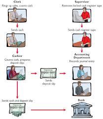 Fundamental Of Financial Accounting Pdf