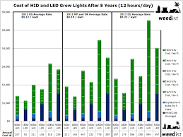 term costs of grow lights weedist