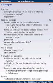Pelvic Floor Dysfunction Symptoms Constipation by Symptom Experiences Of Chronically Constipated Women W Pfd