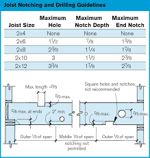 Floor Joist Spacing Shed by Rules For Drilling And Notching Deck Framing Professional Deck