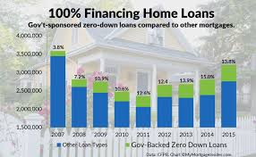 Financing Home Loans are Available in 2018