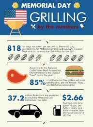 Hearth Patio And Barbecue Association Of Canada by 22 Best Got Grilling Humor Images On Pinterest Grilling Humor