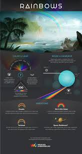 100 Wundergrounf Find Out The Incredibly Cool Science Behind RainbowsInfographic