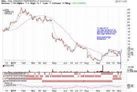 100 Ema 10 NGL Post Earnings Breakout StockFetchercom Stock Screener