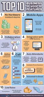 Top 10 Features Of Cloud + VoIP Small Business Phone Systems ... Small Business Voip Phone Systems Vonage Big Cmerge Ooma Four 4 Line Telephone Voip Ip Speakerphone Pbx Private Branch Exchange Tietechnology Now Offers The Best With Its System Reviews Optimal For Is A Ripe Msp Market Cisco Spa112 Phone Adapter 100mb Lan Ht Switching Your Small Business To How Get It Right Plt Quadro And Signaling Cversion Top 5 800 Number Service Providers For The