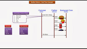 Decorator Pattern Java Pizza by Java Ee Builder Design Pattern Real Time Example Meal Package