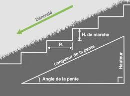 comment créer un escalier extérieur en leroy merlin