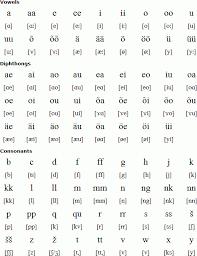 Estonian Language Alphabet And Pronunciation inside 3 Letter Words