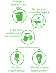 K Cup Recycling Process